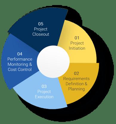 implementation-process-2