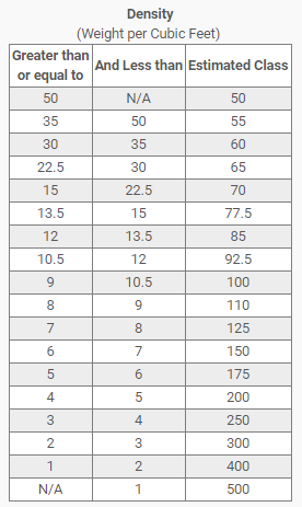parcel-density-table